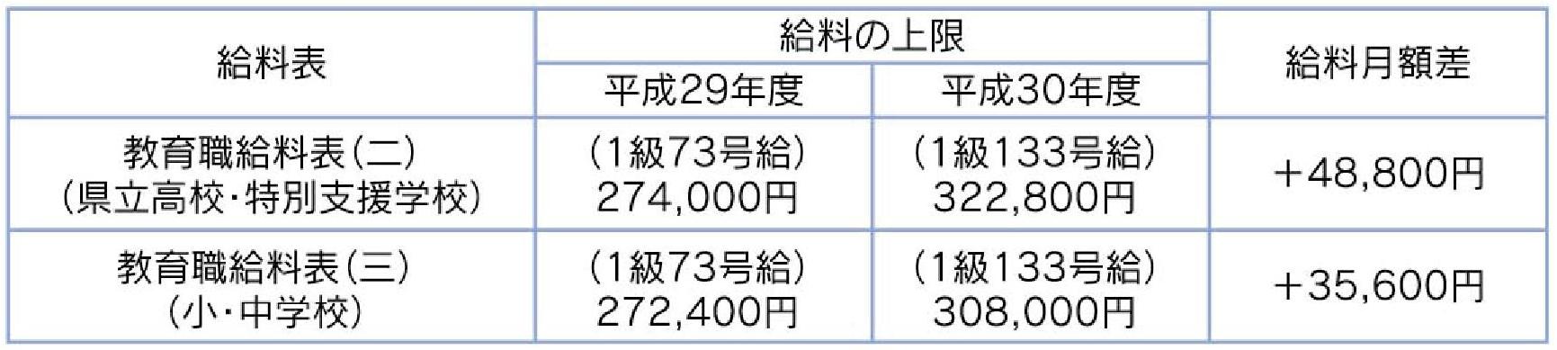 福岡県常勤講師給料引き上げ額一覧表