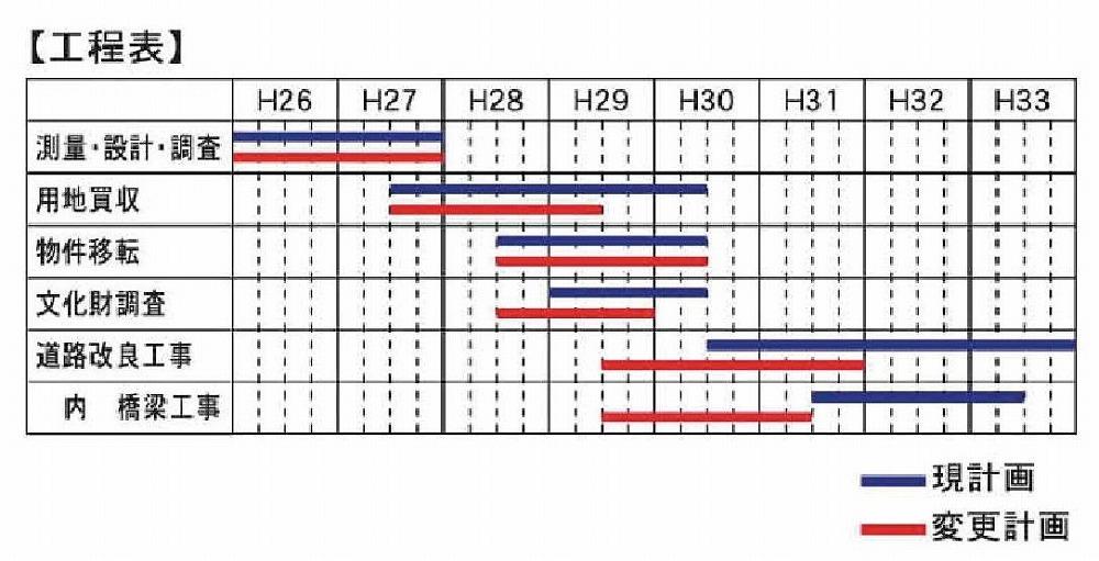 県道豆田稲築線の嘉穂総合高校~桂川町役場間の道路新設工事工程表