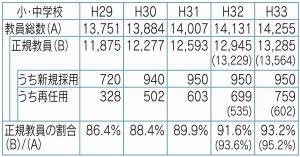 教員の正職員比率の改善状況のチャート